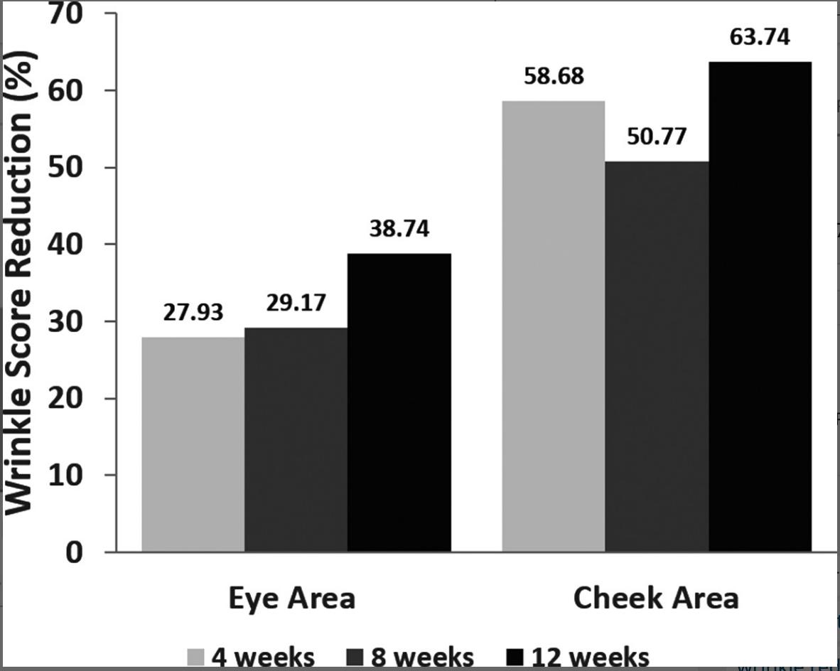 thí nghiệm so sánh retinol và tretinoin